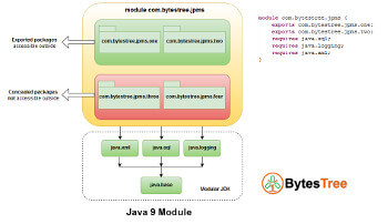 Java 9 Modules Tutorial