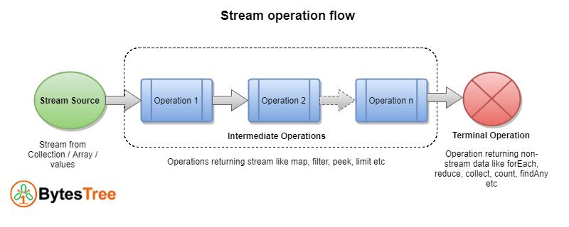 Java 8 Stream API Tutorial