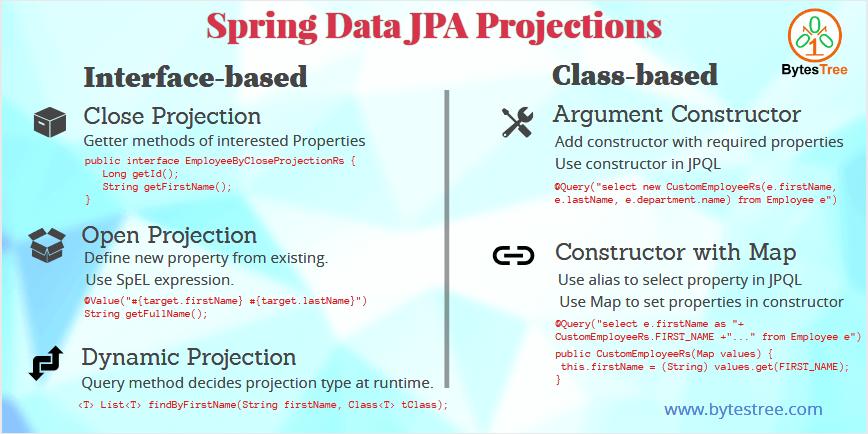 Spring Data JPA Projections - 5 ways to return custom response